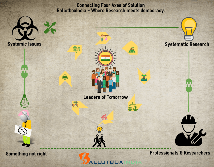 Connecting four axes of solution, BallotboxIndia where research meets democracy